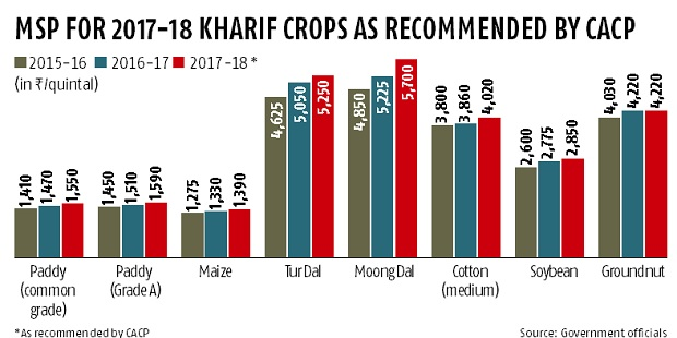 MSP for Kharif Crops
